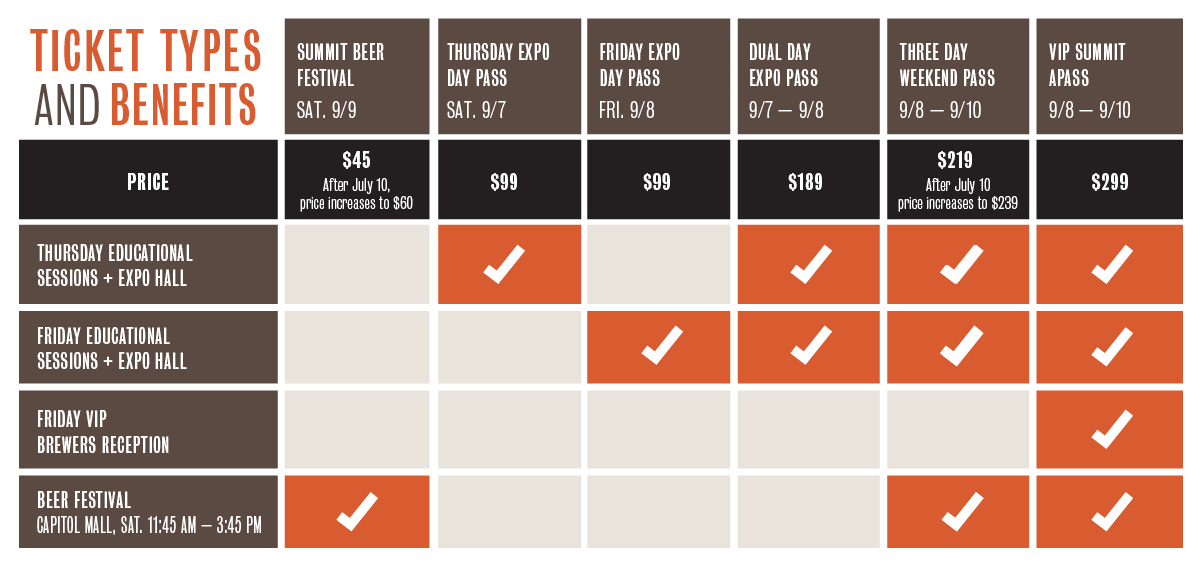 CCBA Ticket Type Graphic
