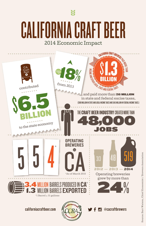 California craft beer 2014 economic impact california for Craft beer industry statistics