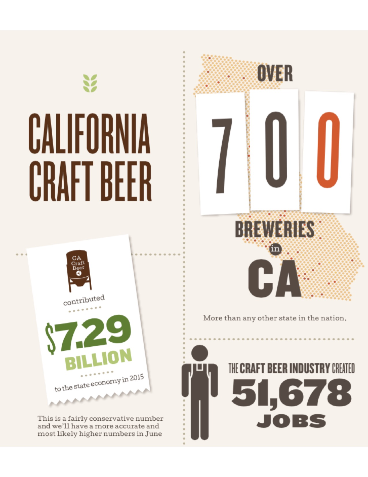 California Beer Statistics California Craft Brewers