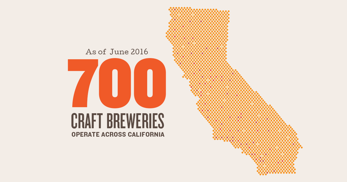 California Craft Beer Reaches New Heights with More than 700 Breweries in the State