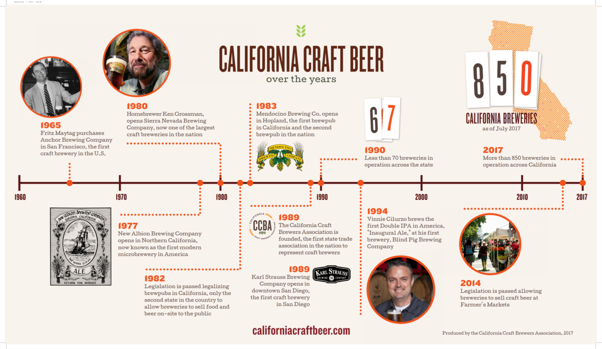 California Craft Beer Conference