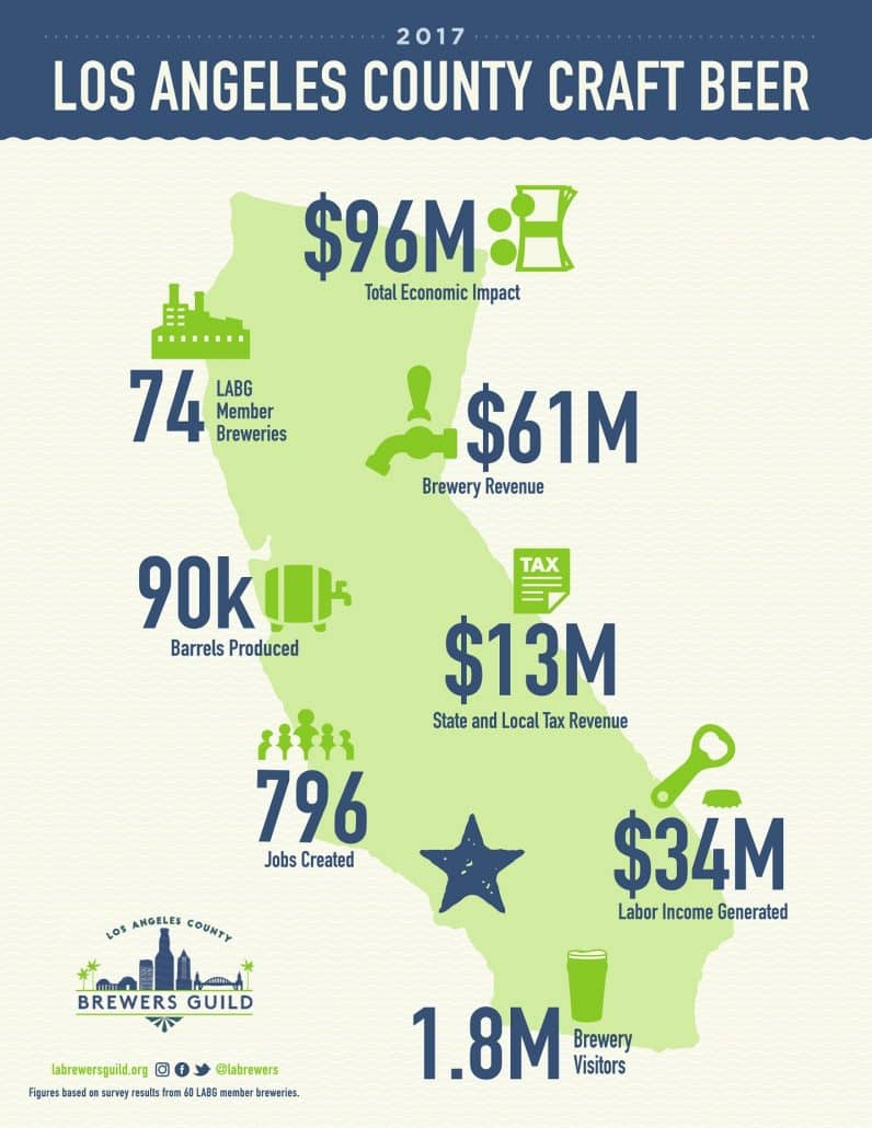 2017 economic social impact of la county craft breweries