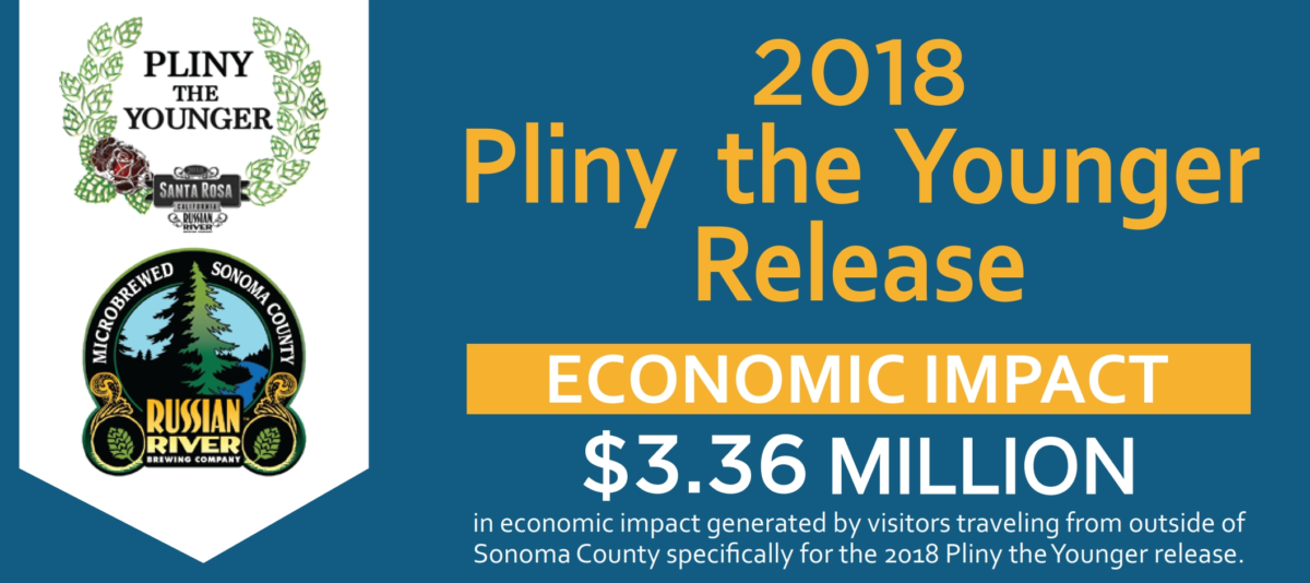 Pliny the Younger 2018 Economic Impact Study